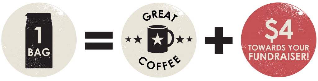 1 bag = great coffee + $4 towards your fundraiser!
